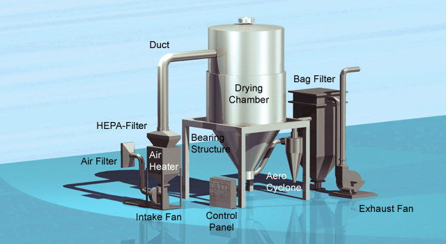 ohkawara-spray-dryer
